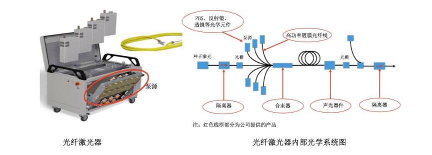 光纤激光器组件