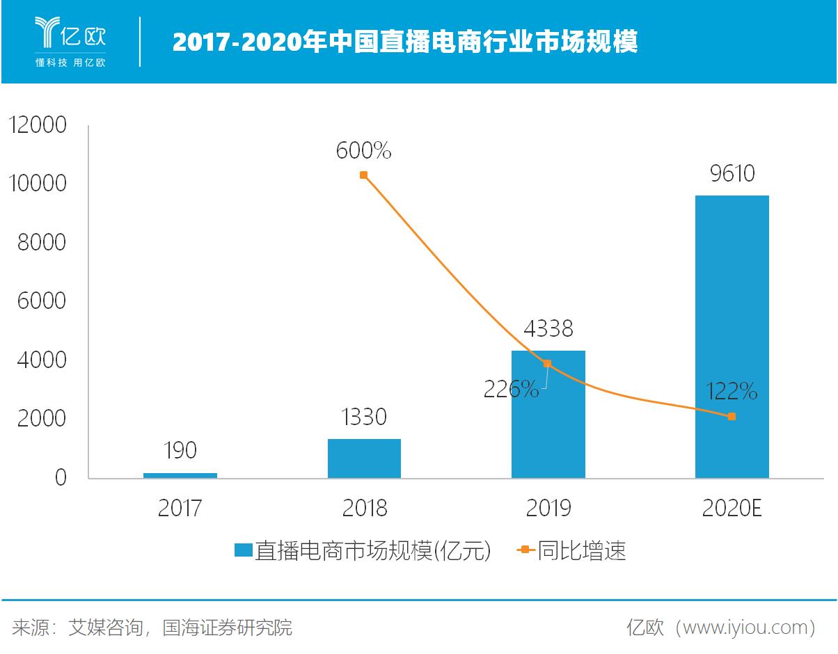 2017-2020年中国直播电商行业市场规模