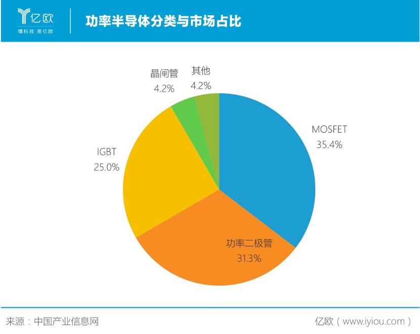 功率半导体分类与市场占比