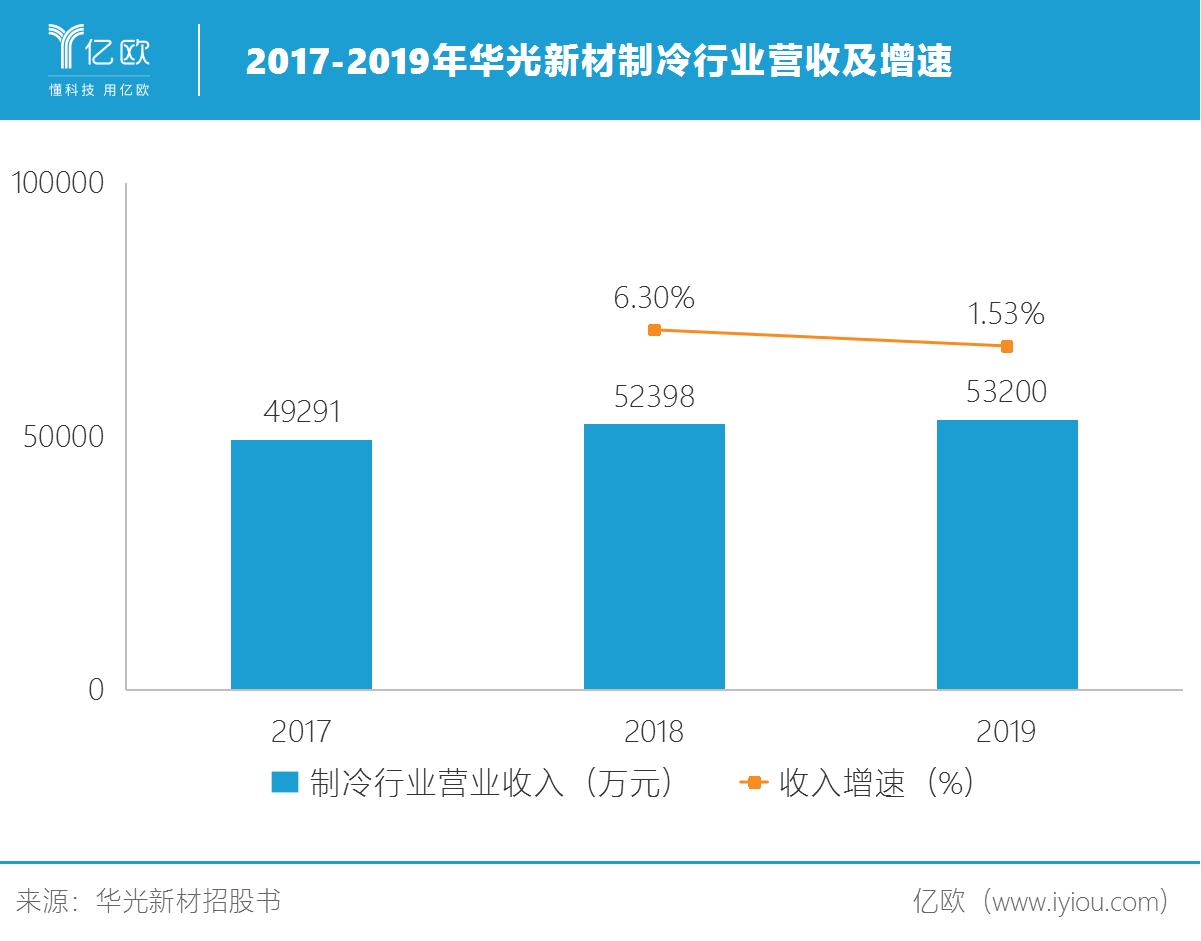 2017-2019年华光新材制冷行业营收及增速.png