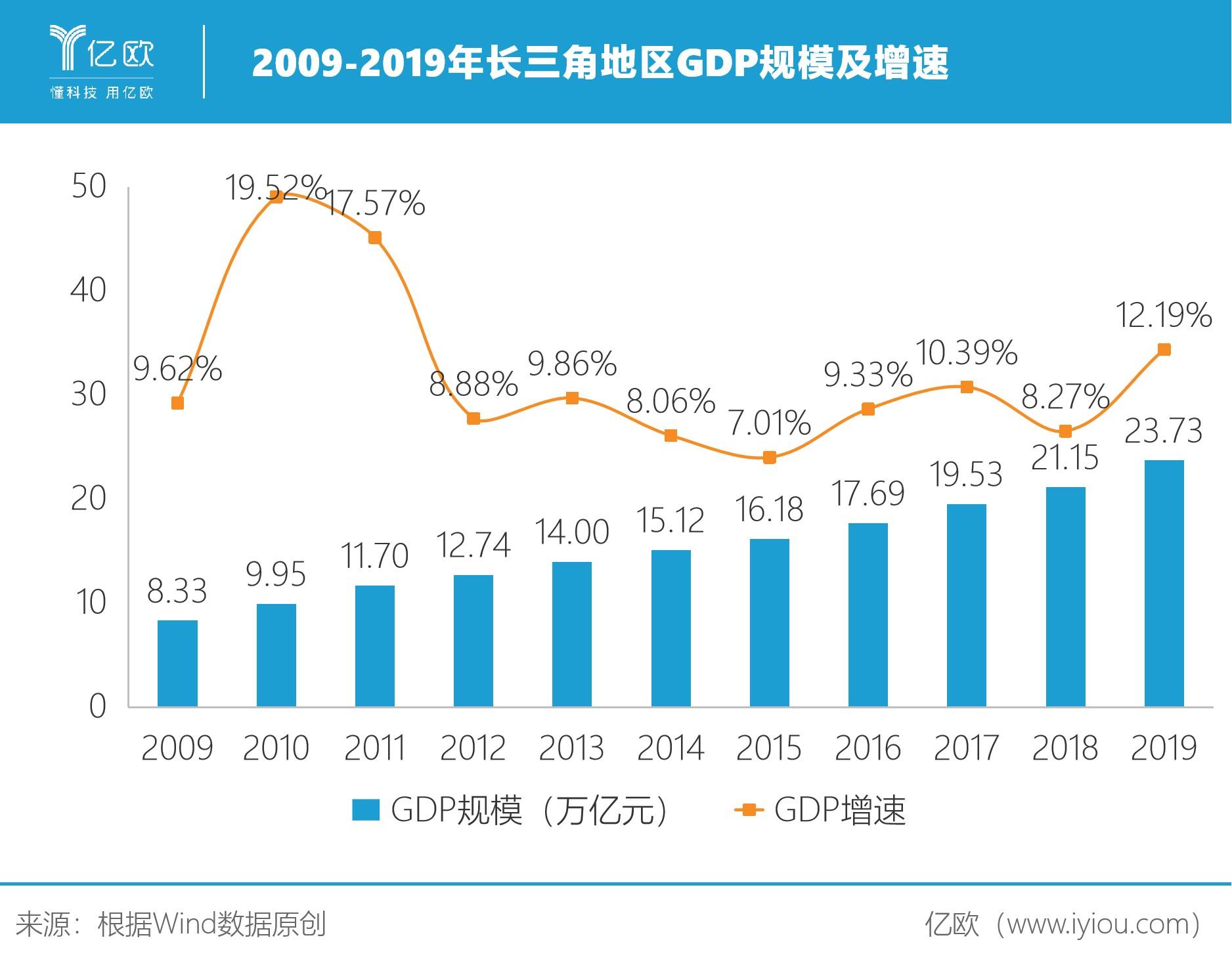 近十年长三角地区GDP情况