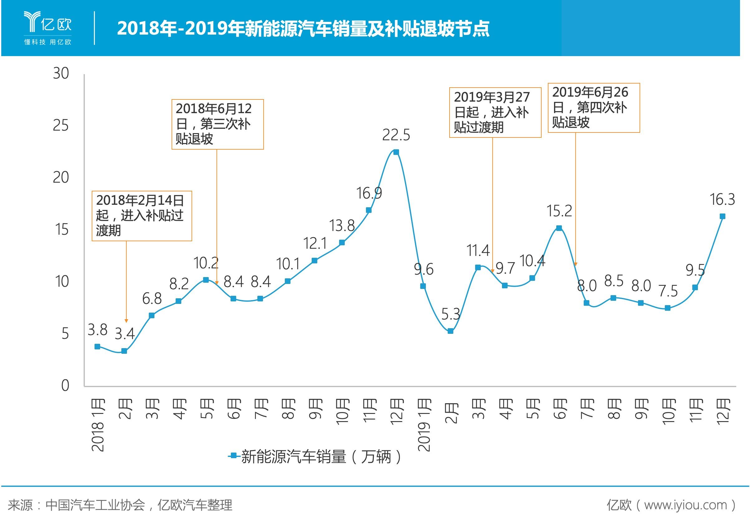2018-2019新能源销量及补贴退坡节点