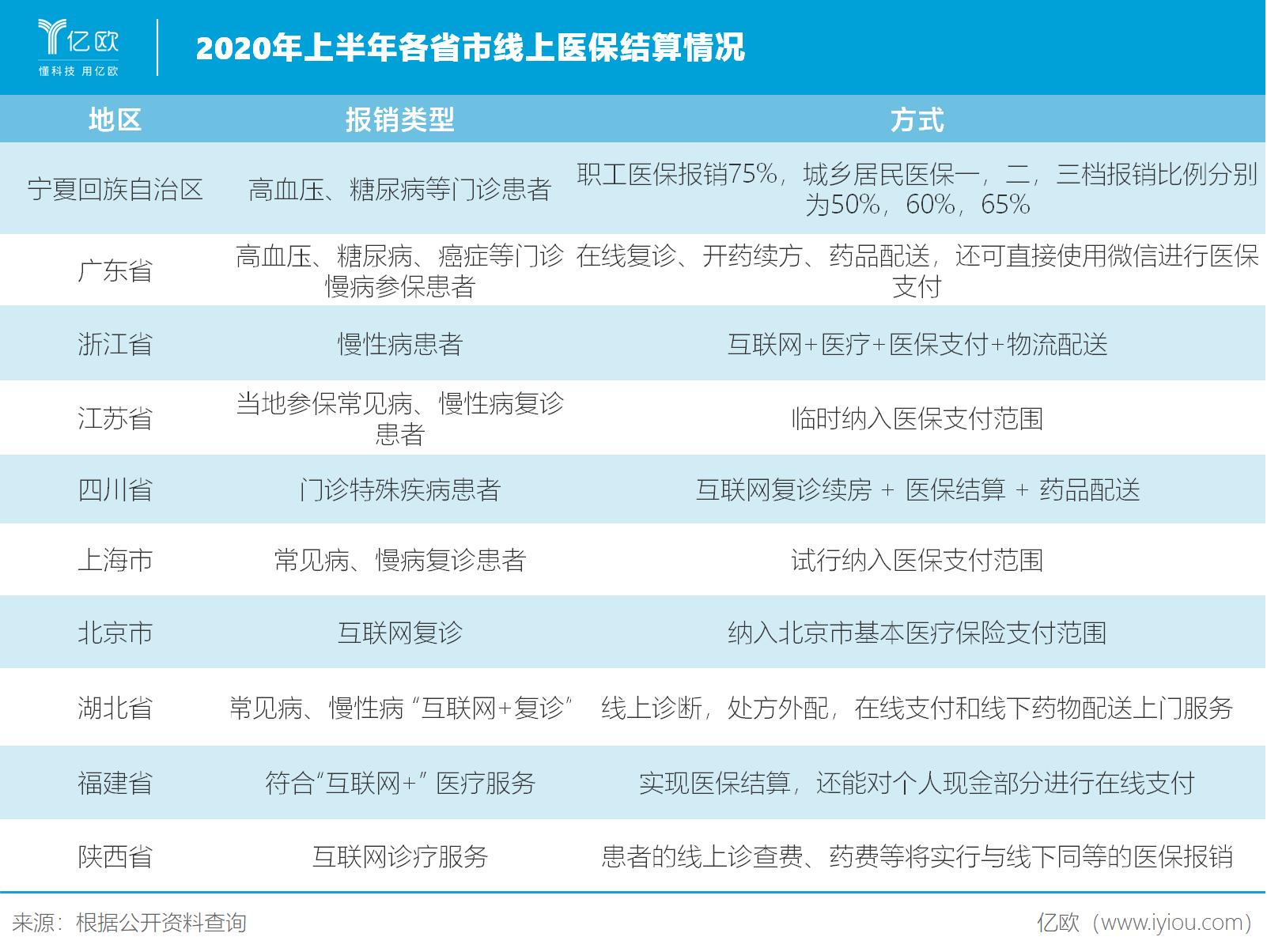2020年上半年各省市线上医保结算情况