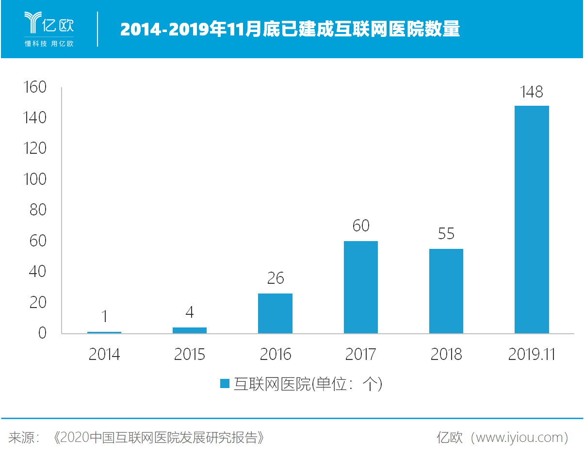2014-2019年11月底已建成互联网医院数量