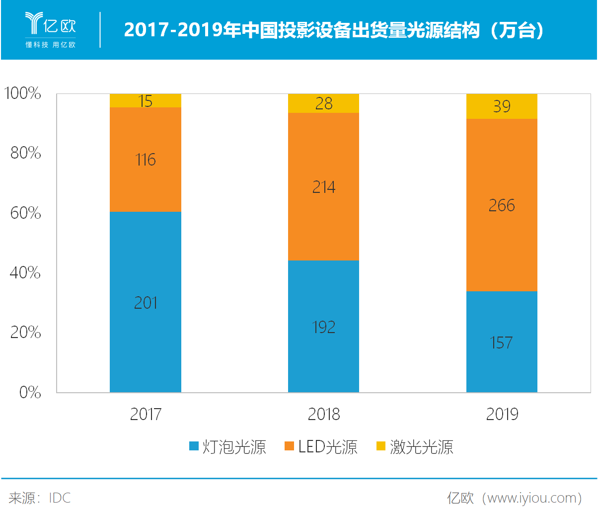 2017-2019年中国投影设备出货量光源结构