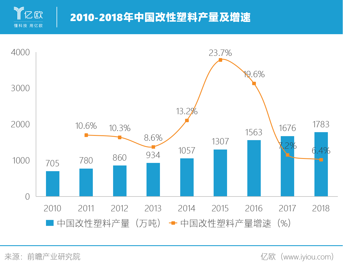 2010-2018年中国改性塑料产量及增速.png