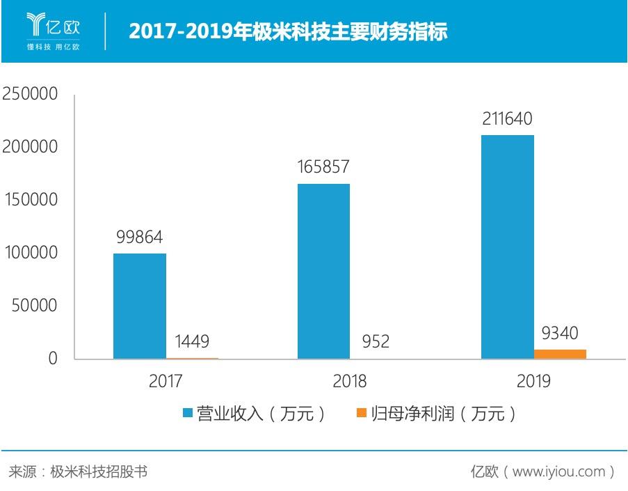 2017-2019年极米科技主要财务指标