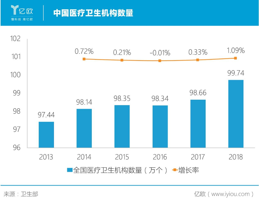 中国医疗卫生机构数量