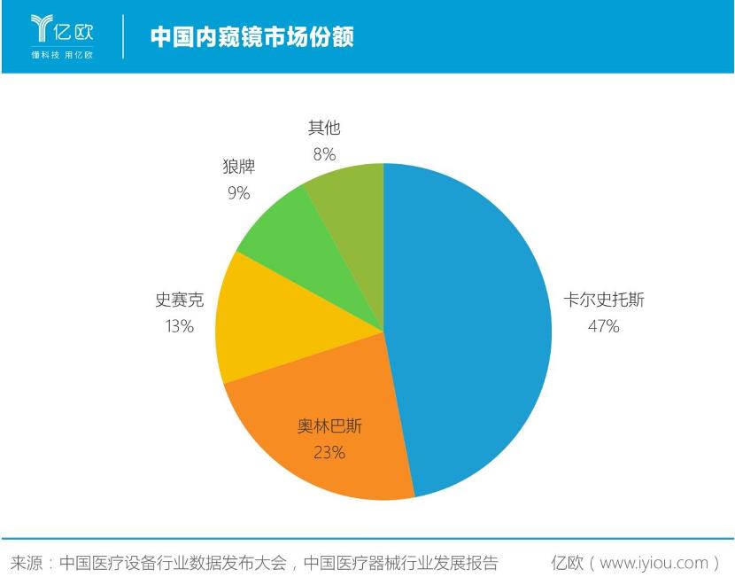 中国内窥镜市场份额