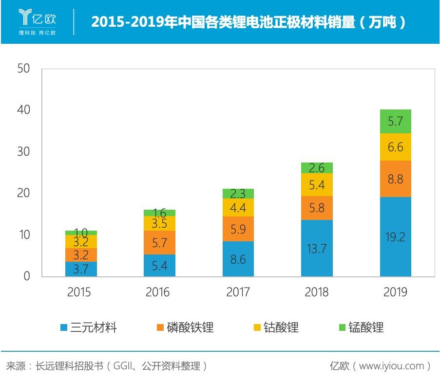1-2015-2019年中国各类锂电池正极材料销量.jpeg.jpeg