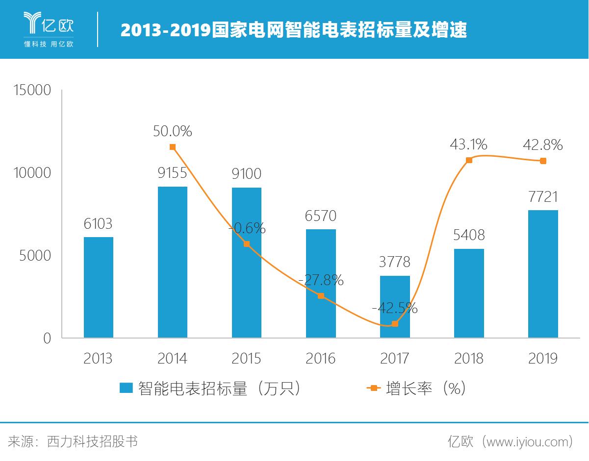 2013-2019国家电网智能电表招标量及增速.png