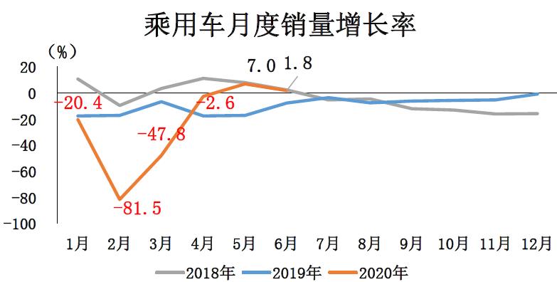 2020年6月乘用车销量增长率情况