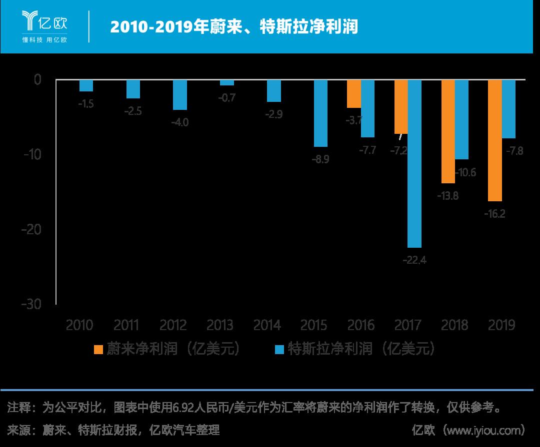 2010-2019年蔚来、特斯拉净利润
