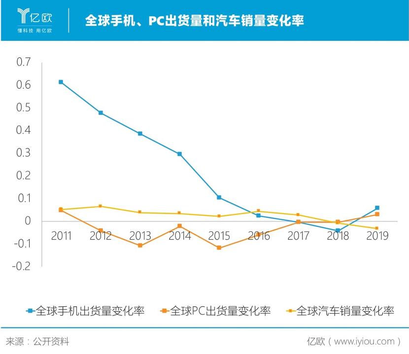 全球手机、PC出货量和汽车销量变化率