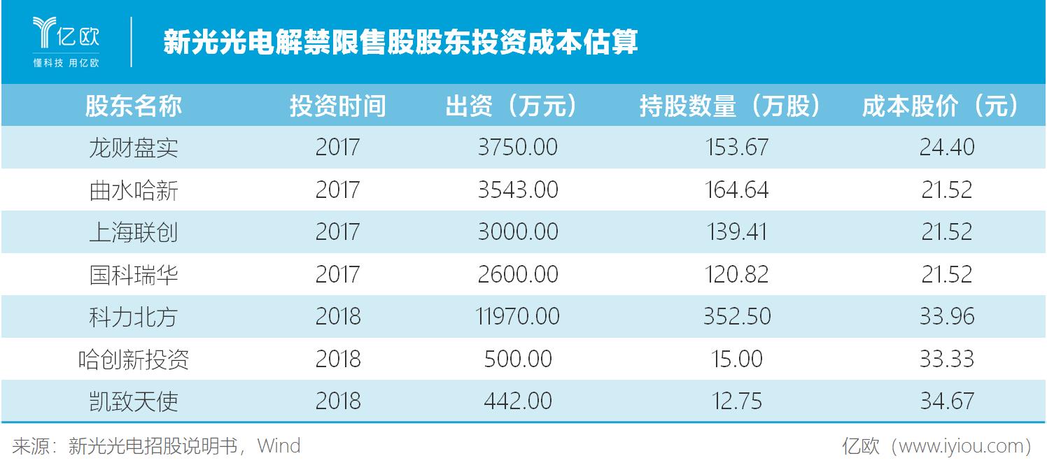 股东解禁限售投资成本.png