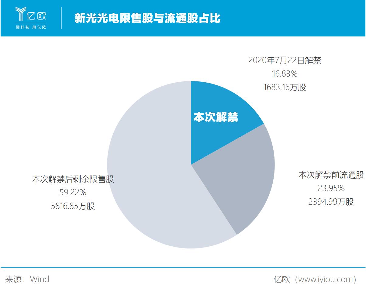 新光光电限售股与流通股占比.png