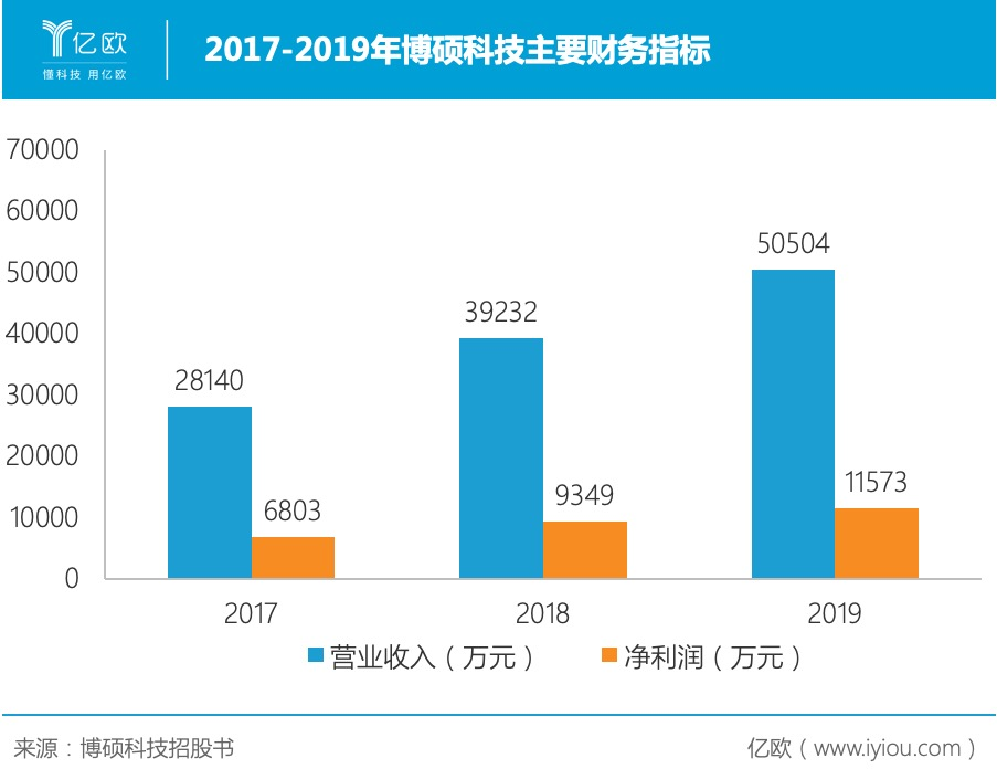 2017-2019年博硕科技主要财务指标