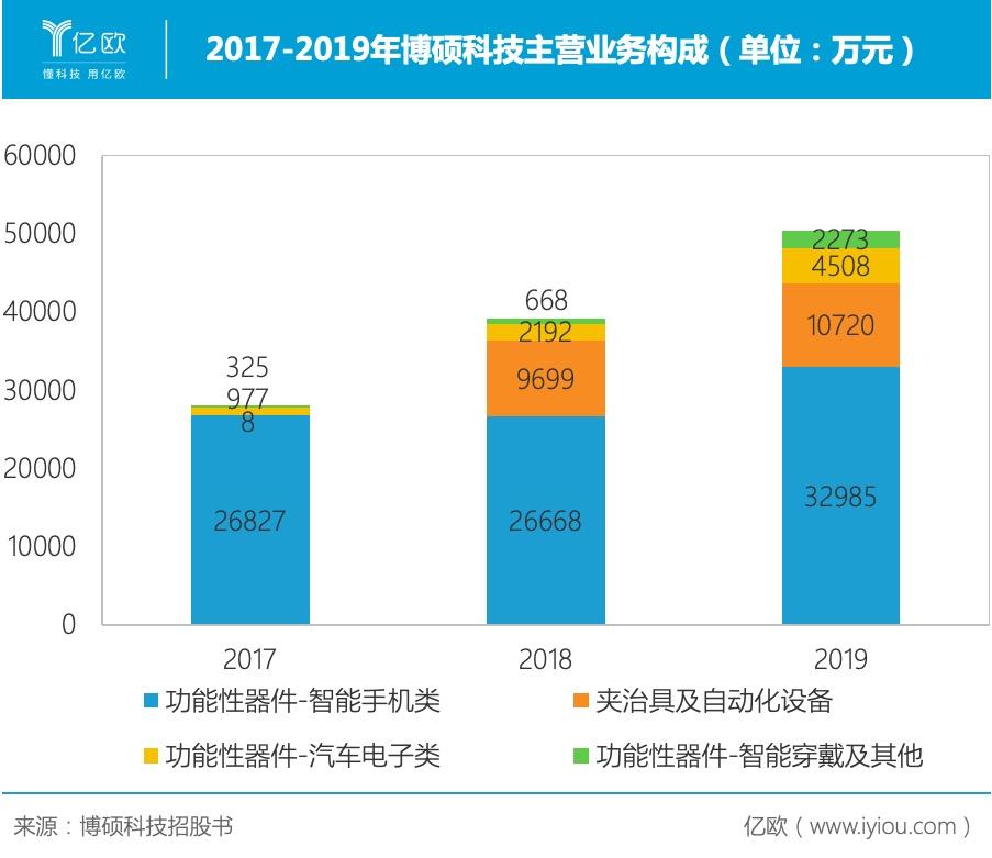 2017-2019年博硕科技主营业务构成