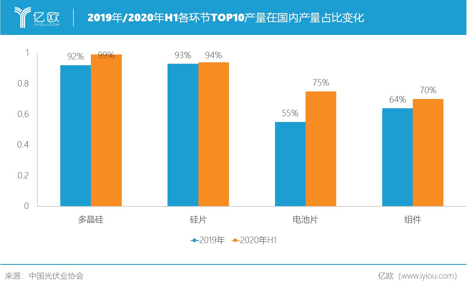 2019-2020H1各环节TOP10产量占比.png