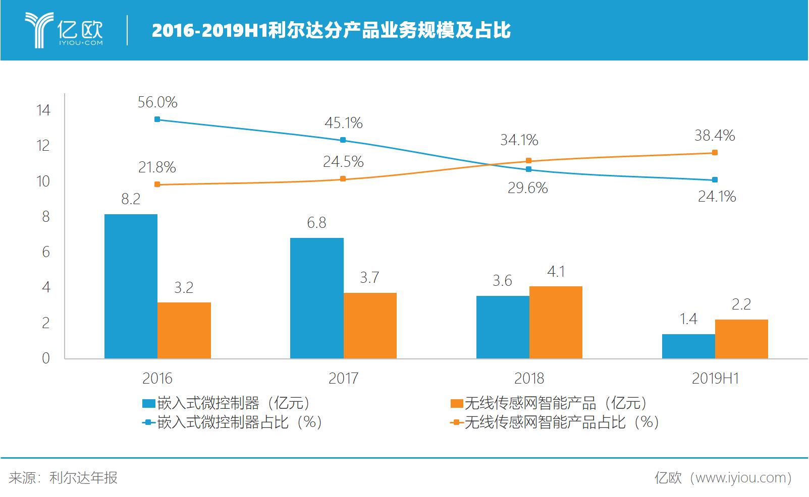 利尔达分产品业务规模.png