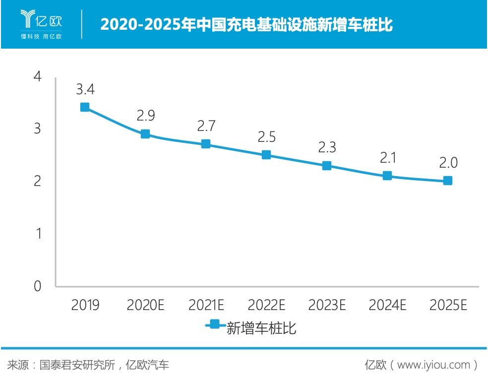 2020-2025年中国充电基础设施新增车桩比