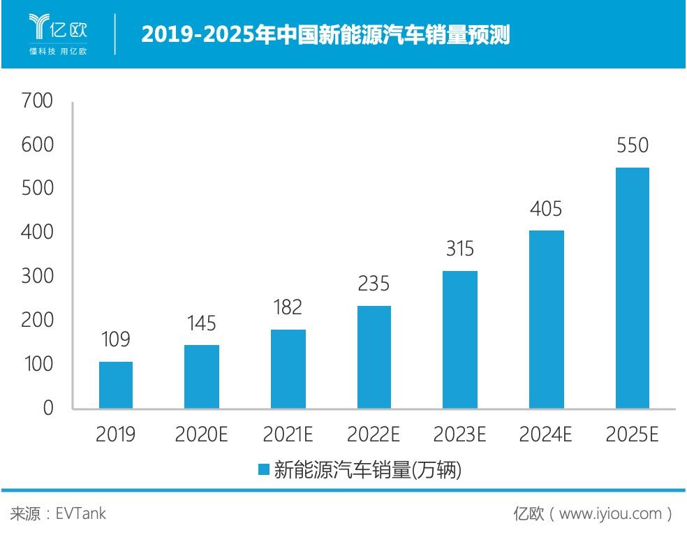 2019-2025年中国新能源汽车销量预测
