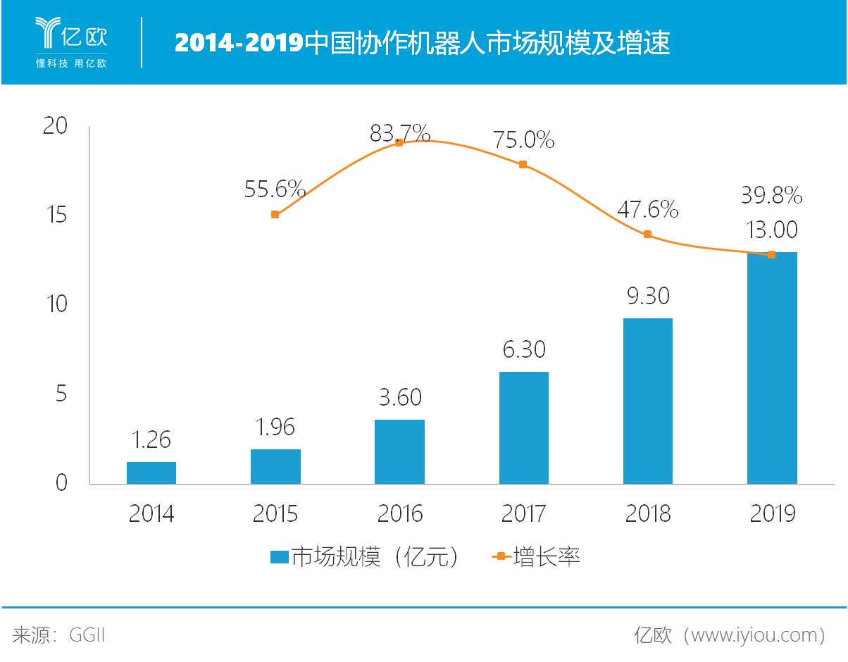 协作机器人市场规模及增速.png