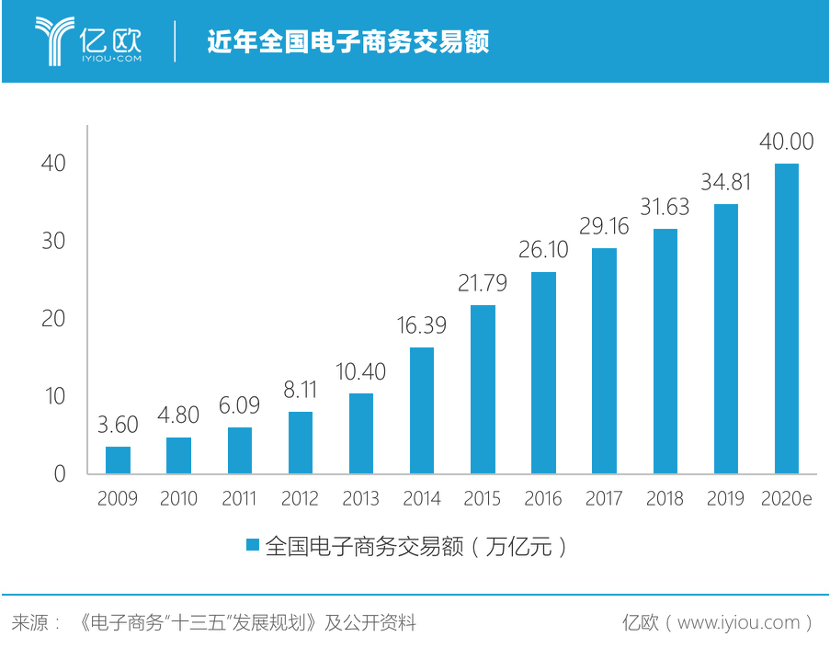 中国电子商务交易额