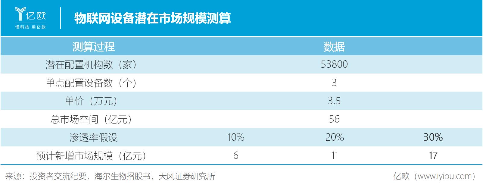 物联网设备潜在市场规模测算.png