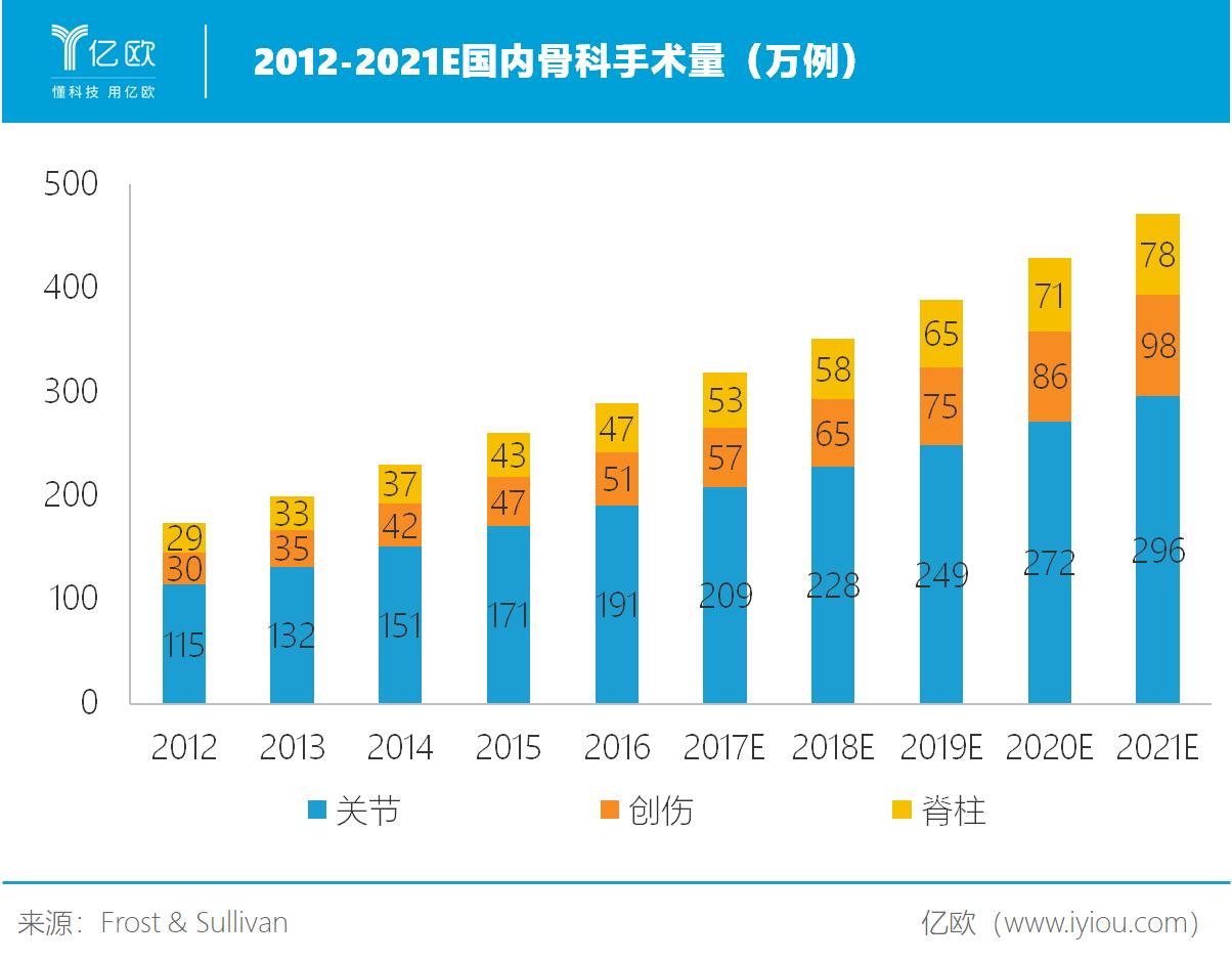2012-2021E国内骨科手术量(万例).png