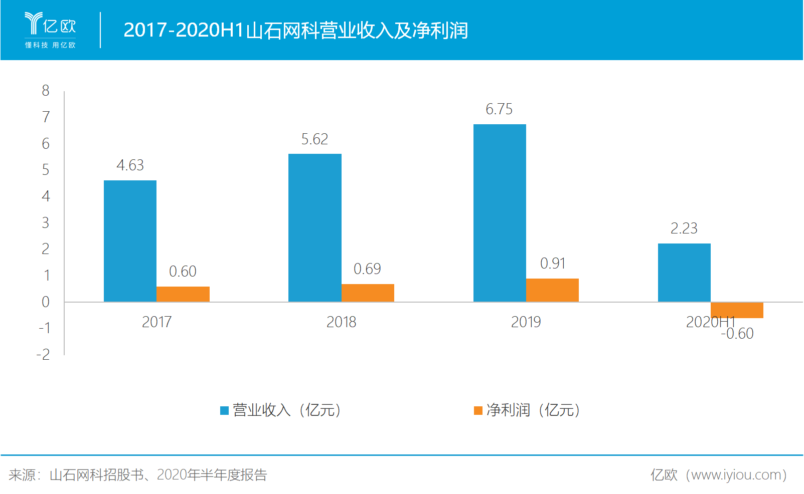 2017-2020H1山石网科营业收入及净利润.png