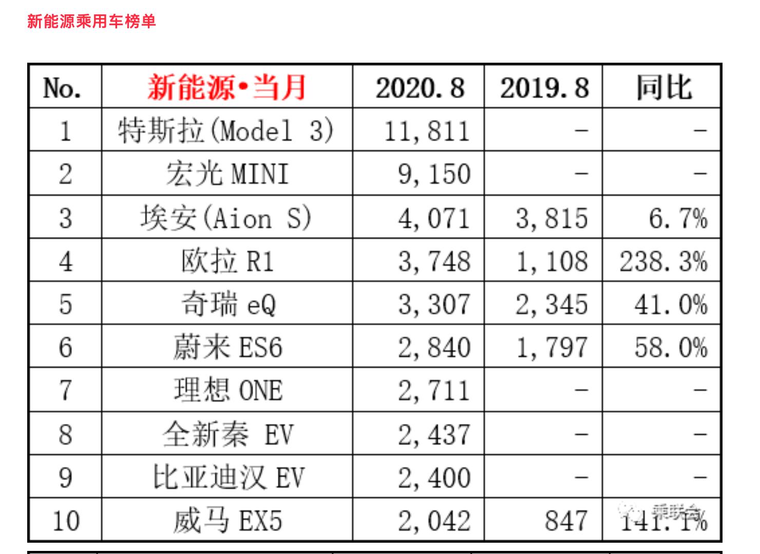 车市加速回暖,中国新能源汽车市场高端化趋势明显