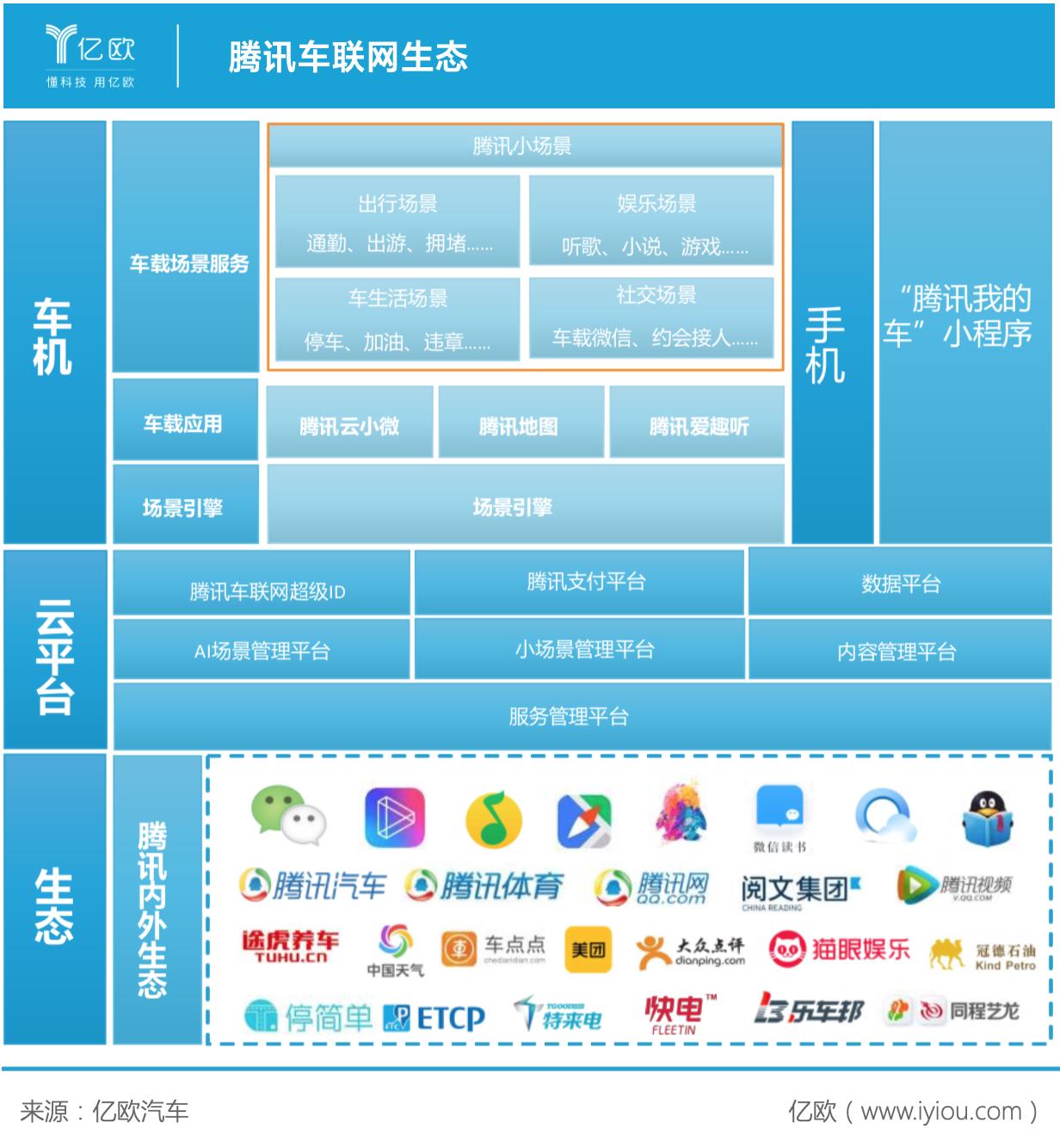 腾讯车联网生态