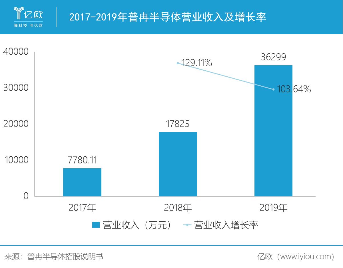 2017-2019年普冉半导体营业收入及增长率