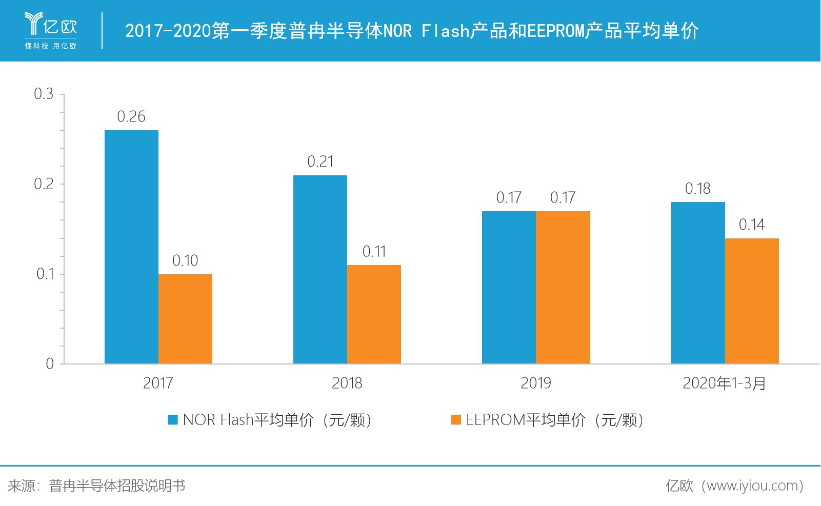 2017-2020第一季度普冉半导体NOR Flash产品和EEPROM产品平均单价