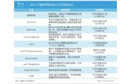 AI药物研发企业晶泰科技获C轮3亿美元融资