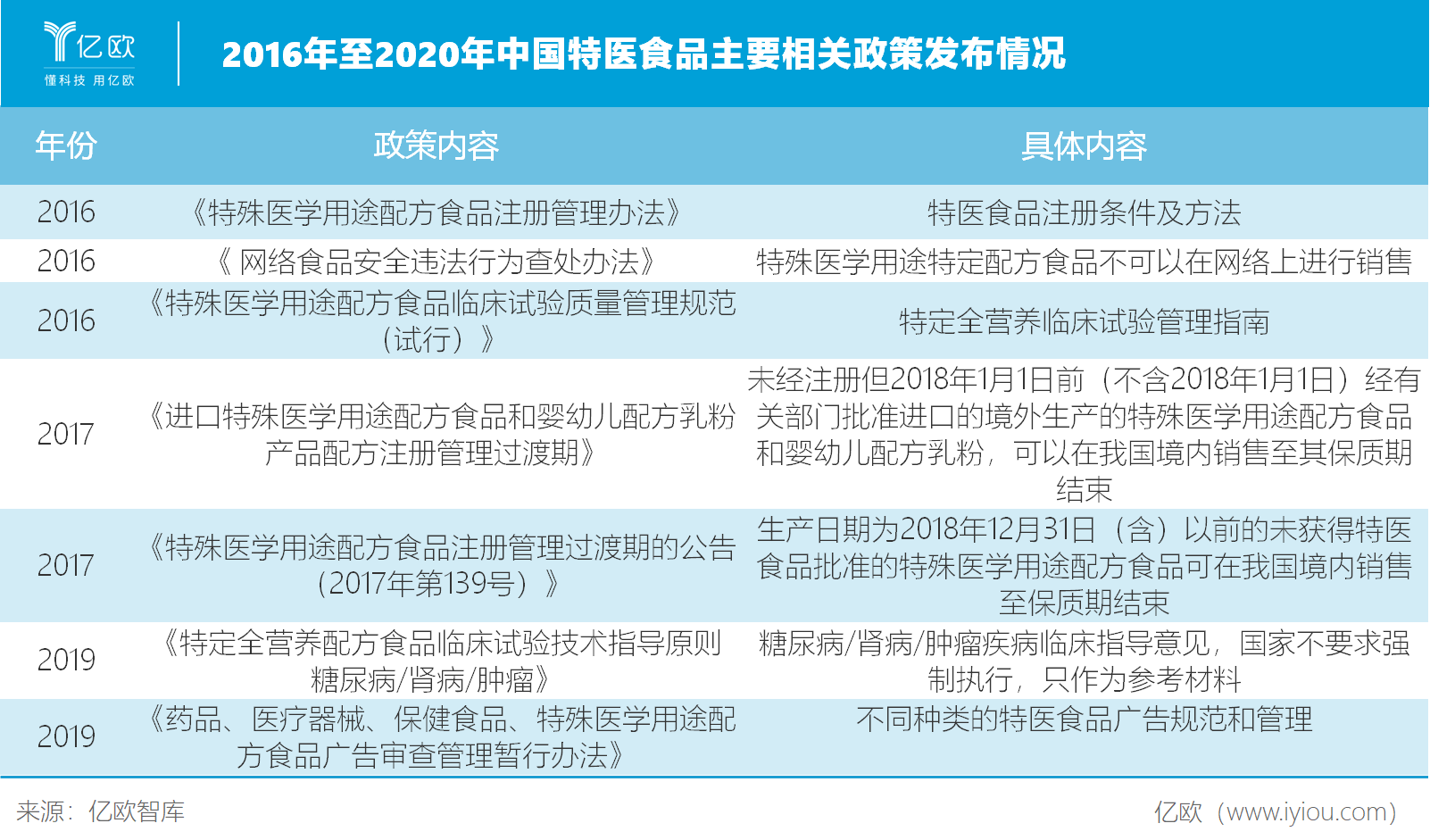2016年至2020年中国特医食品主要相关政策发布情况.png.png