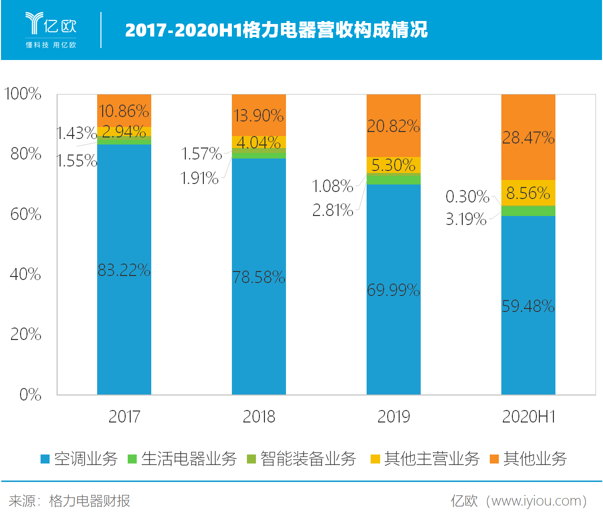 2017-2020H1格力电器营收构成情况