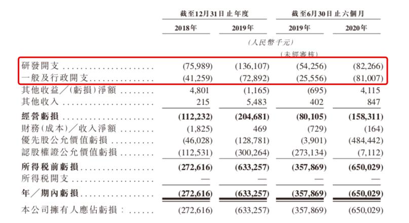 研发+行政开支-药明巨诺.png.png