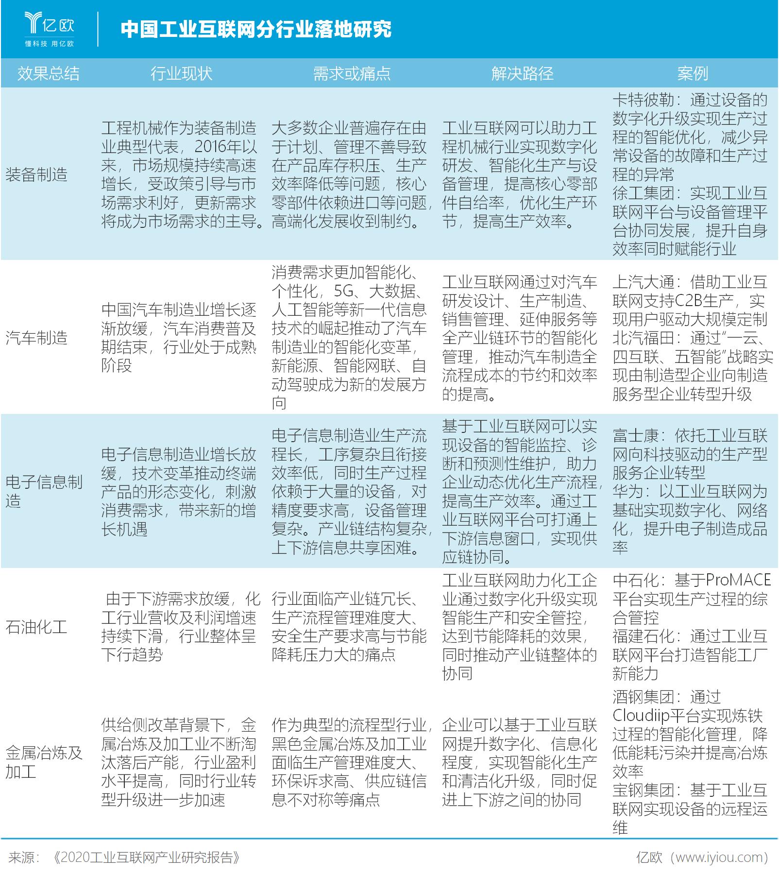 亿欧智库:中国工业互联网分行业落地研究
