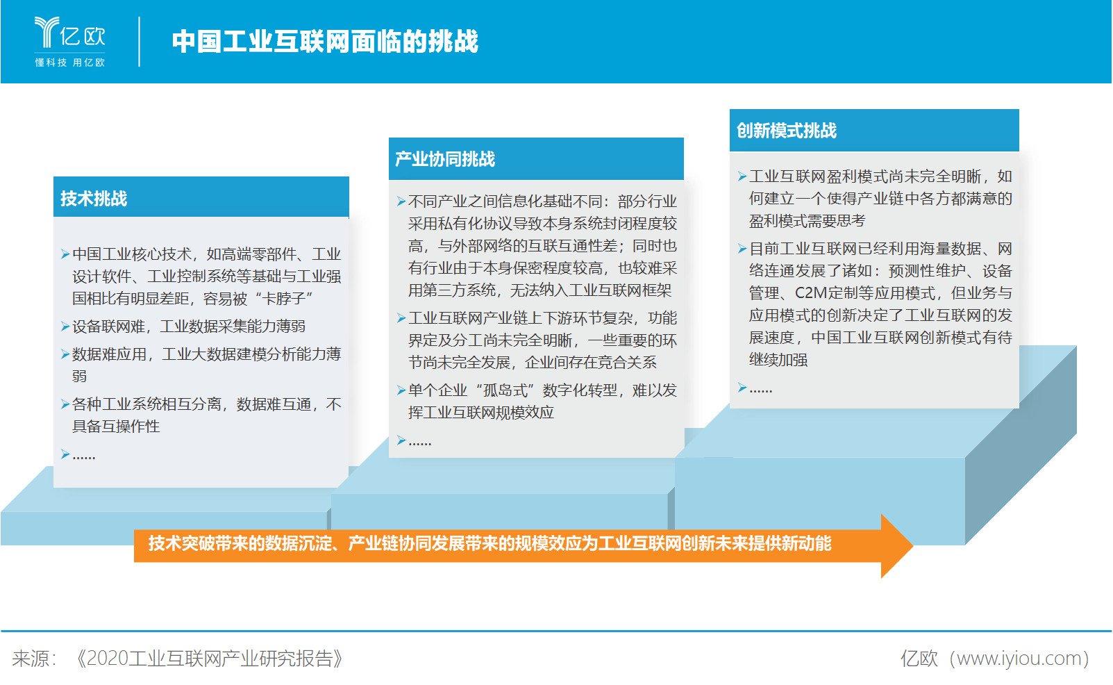 亿欧智库:中国工业互联网面临挑战