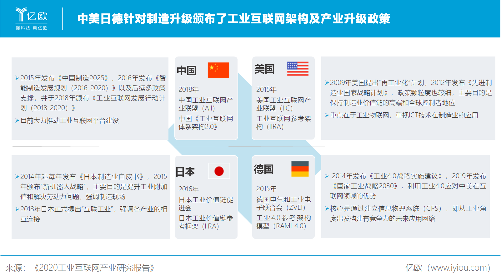 亿欧智库:中美日徳工业互联网政策对比