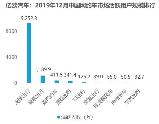 2019年12月中国网约车市场活跃用户规模排行