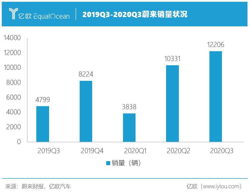 2019Q3-2020Q4蔚来销量状况.png
