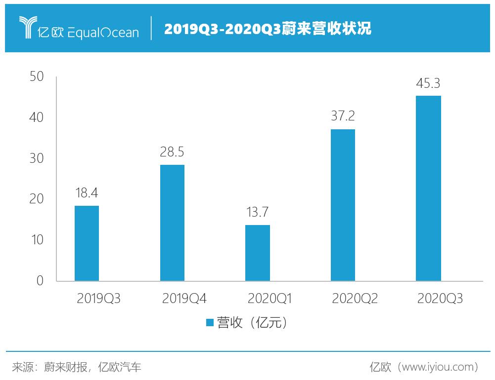 2019Q3-2020Q3蔚来营收状况.png
