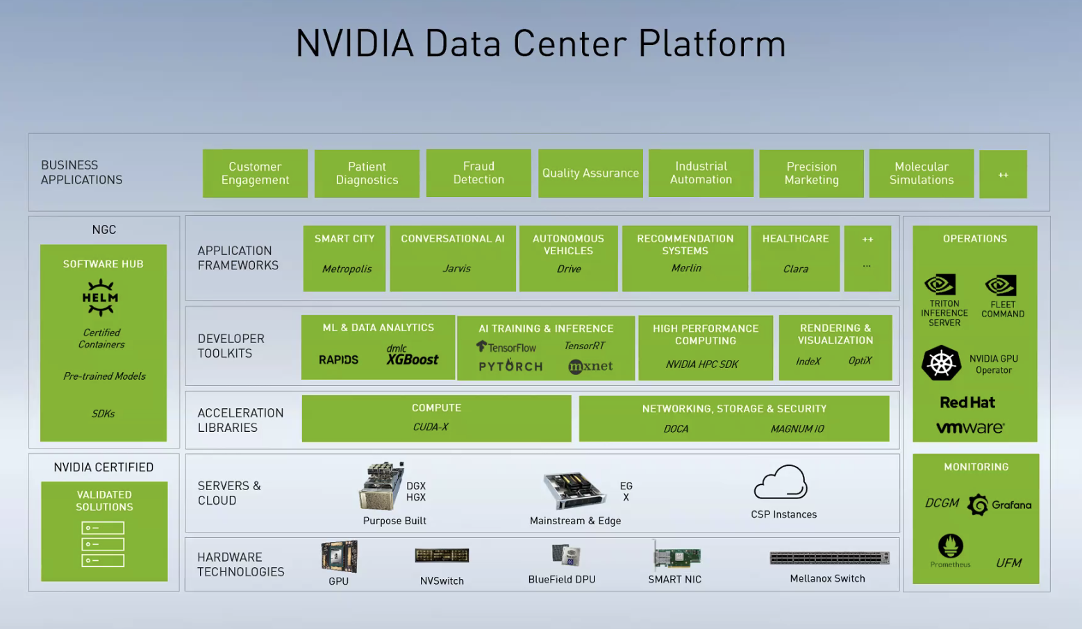 億歐:NVIDIA數據中心平臺/英偉達