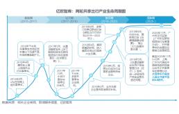 中国两轮共享出行产业经历了怎样的发展路径?
