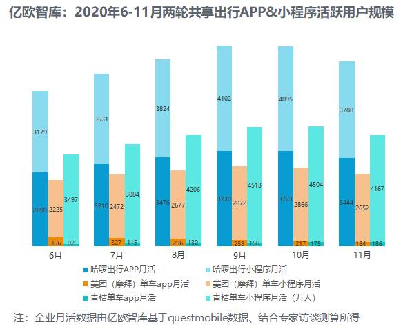 2020年6-11月两轮共享出行APP&小程序活跃用户规模