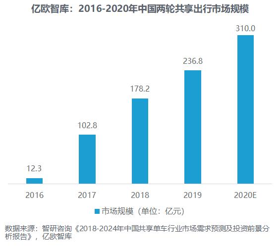 2016-2020年中国两轮共享出行市场规模