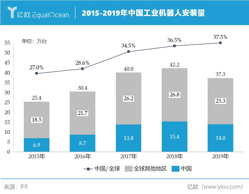 亿欧智库:工业机器人增长